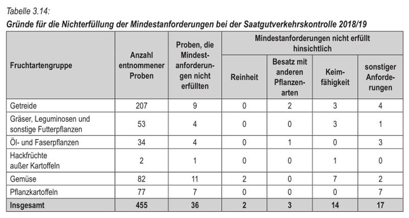 Tabelle aus dem Jahresbericht Landwirtschaft Brandenburg 2018